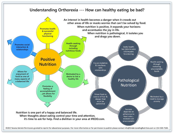 understanding orthorexia